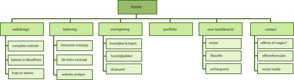 Voorbeeld van een sitemap voor een website