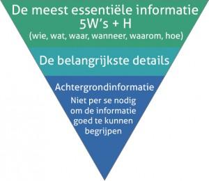 Omgekeerde pyramide voor content: de belangrijkste info eerst, gevolgd door de belangrijkste details, tot slot de achtergrondinformatie